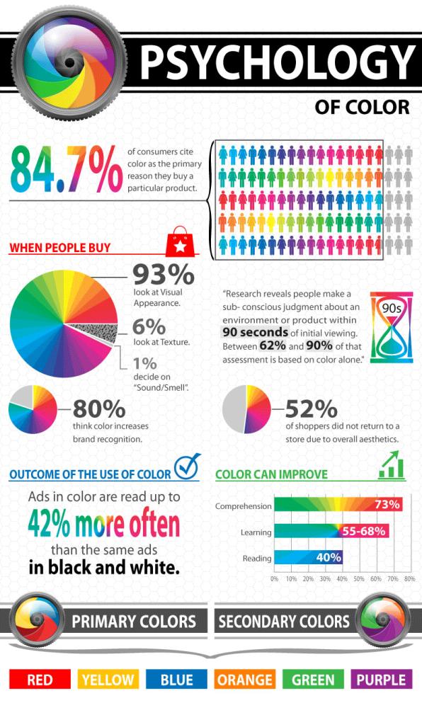 färgpsykologo